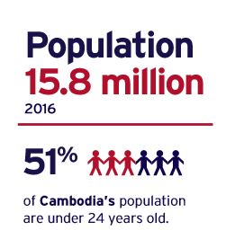 51% of cambodia's population are under 24 years old