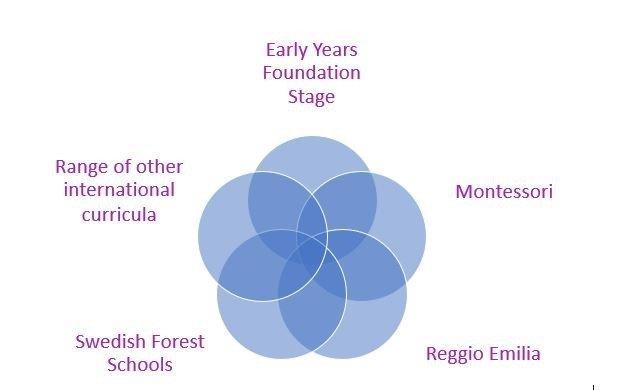 innovative international kindergarten